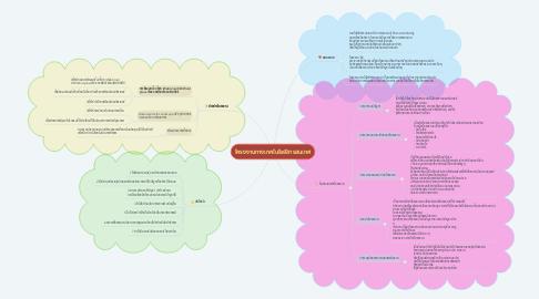 Mind Map: โครงงานทางเทคโนโลยีสารสนเทศ