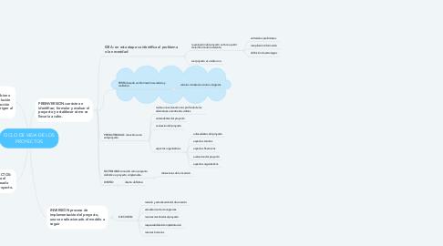 Mind Map: CICLO DE VIDA DE LOS PROYECTOS