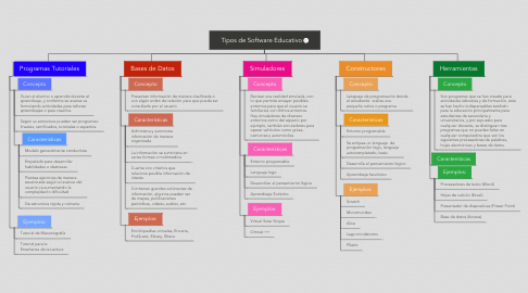 Mind Map: Tipos de Software Educativo