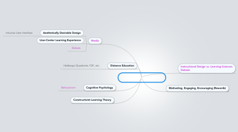 Mind Map: Learning Technologies