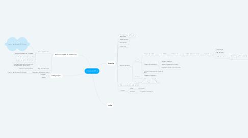 Mind Map: Monitor DF-e