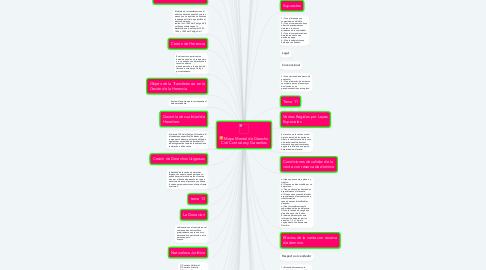 Mind Map: Mapa Mental de Derecho Civil Contratos y Garantías