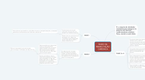Mind Map: FASES DA REABILITAÇÃO CARDÍACA
