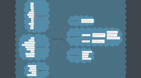 Mind Map: Организация внеурочной деятельности в начальной школе в рамках ФГОС