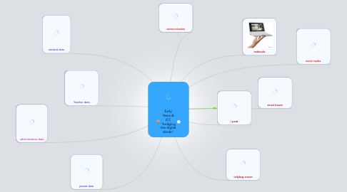 """Mind Map: Early Years & ICT """"bridging the digital divide"""""""