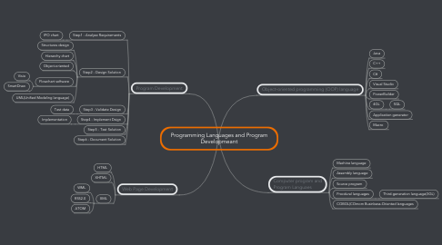 Mind Map: Programming Languages and Program Developmeant