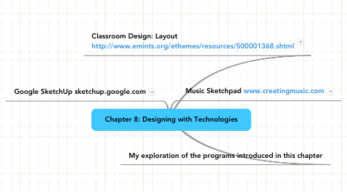 Mind Map: Chapter 8: Designing with Technologies