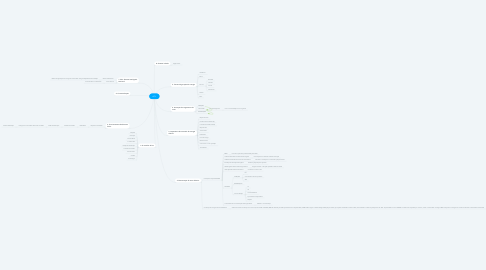 Mind Map: ACL