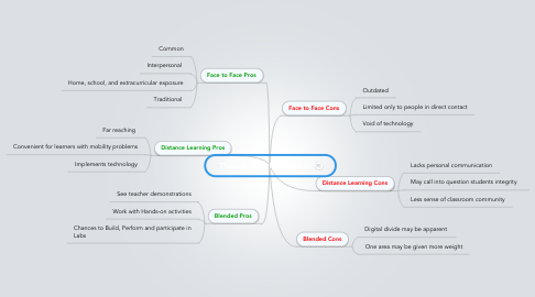 Mind Map: Three types of Instruction
