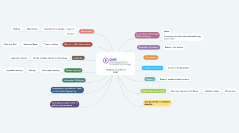 Mind Map: Feedback on Values of CHAT