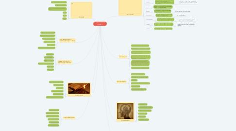 Mind Map: EL CAMPO DE LA ÉTICA Y LA MORAL