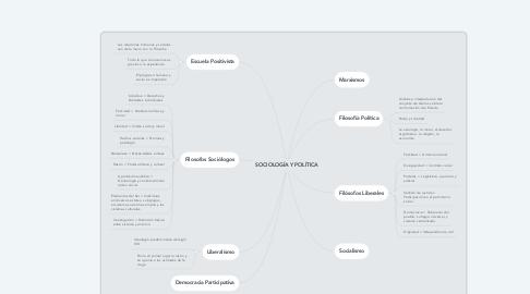 Mind Map: SOCIOLOGÍA Y POLÍTICA