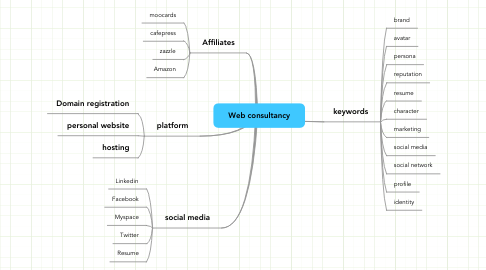 Mind Map: Web consultancy