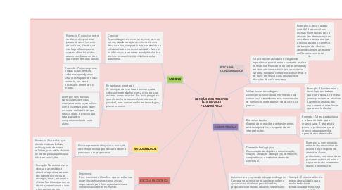 Mind Map: ISENÇÃO DOS TRIBUTOS NAS ESCOLAS FILANTRÓPICAS