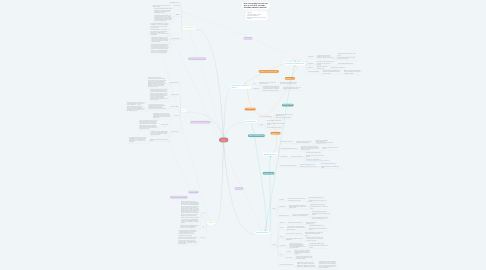 Mind Map: Craig