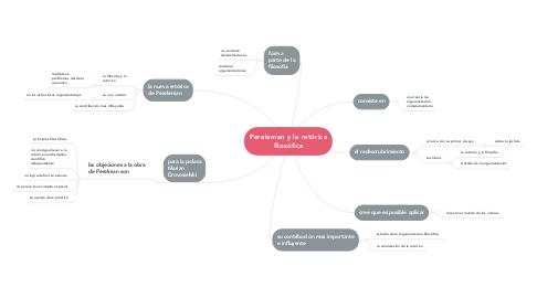 Mind Map: Pereleman y la retórica filosófica