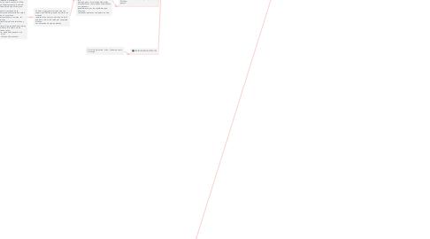 Mind Map: ANTHONY WESTON