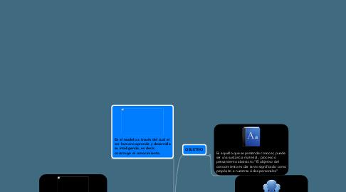Mind Map: PROCESO DE ADQUISICIÓN DEL CONOCIMIENTO