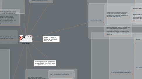 Mind Map: CONTRATOS.