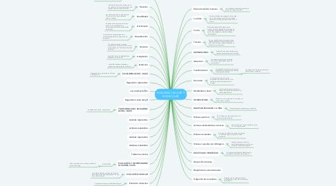 Mind Map: BIOLOGIA CELULAR Y MOLECULAR