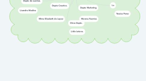 Mind Map: EMPRESA PUBLICITARIA CON INNOVACION Y CREATIVIDAD. (EPIC)