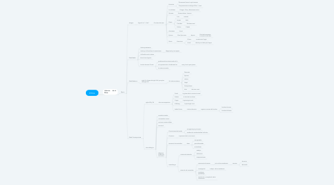 Mind Map: ÉTICA