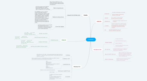 Mind Map: CORONA