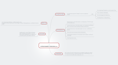 Mind Map: SYSTEMS ENGINEER IT-OPERATIONS (m/w)