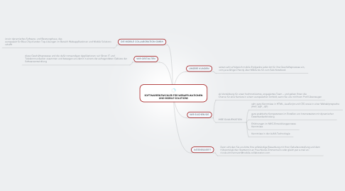 Mind Map: SOFTWAREENTWICKLER FÜR WEBAPPLIKATIONEN UND MOBILE SOLUTIONS
