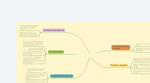 Mind Map: Krashen's Five Hypotheses