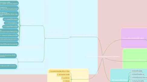Mind Map: การประเมินสื่อการเรียนการสอนและนวัตกรรมทางเทคโนโลยีการศึกษา