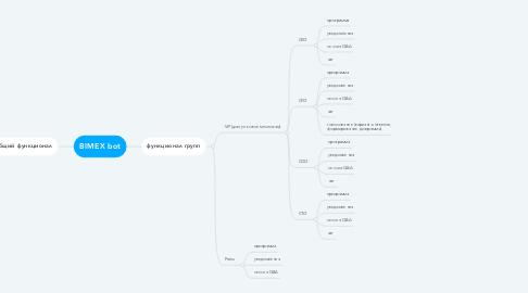 Mind Map: BIMEX bot