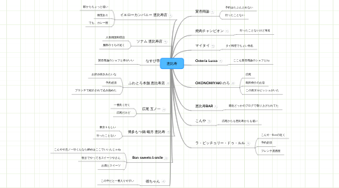 Mind Map: 恵比寿