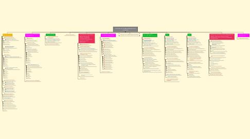 Mind Map: Formation aux Usages pédagogique du numérique