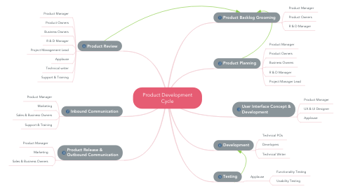 Product Concept Map.Product Development Cycle Mindmeister Mind Map
