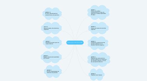 Mind Map: Resolución 3047 De 2008
