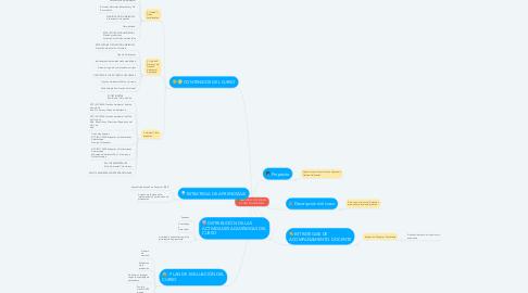 Mind Map: PRINCIPIOS Y ESTRATEGIAS  DE GESTIÓN AMBIENTAL