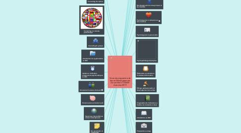 Mind Map: Cours du programme de bac en Développement de carrière à l'UQAM Automne 2019