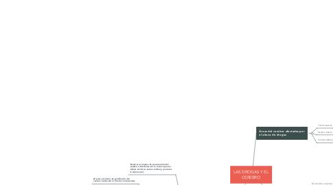Mind Map: DISFUNCIONES SEXUALES