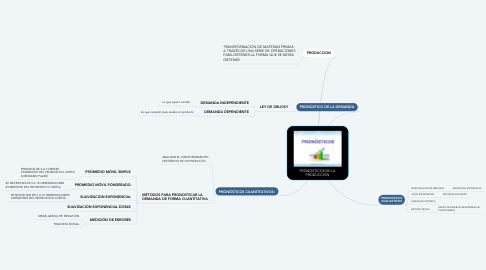 Mind Map: PRONÓSTICOS DE LA PRODUCCIÓN