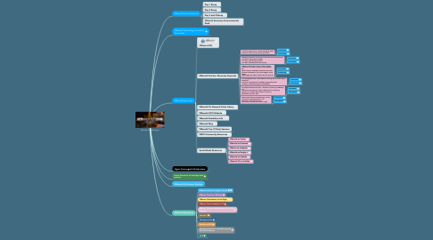 Mind Map: VMworld 2018 Mindmap