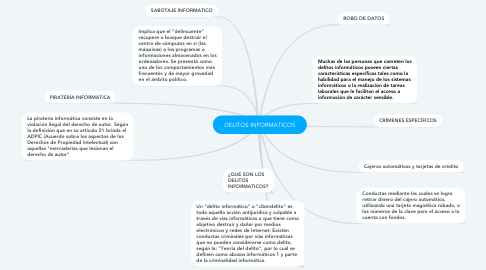 Mind Map: DELITOS INFORMATICOS
