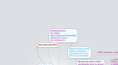Mind Map: EE ROTARY Dr. NELSON DE ARAÚJO