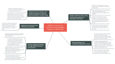 Mind Map: ADDIE for Introducing First-Time Undergraduate Students to Study Skills