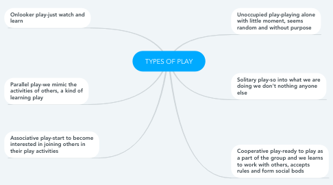 Mind Map: TYPES OF PLAY