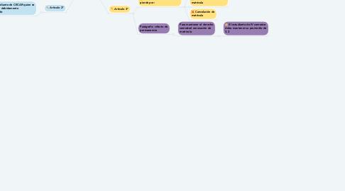 Mind Map: REGLAMENTO ESTUDIANTIL  Capitulo II : De la calidad de estudiante