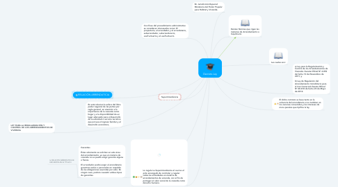 Mind Map: Decreto-Ley