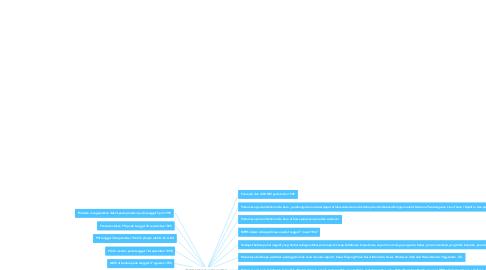 Mind Map: PENERAPAN PANCASILA DARI MASA KEMASA