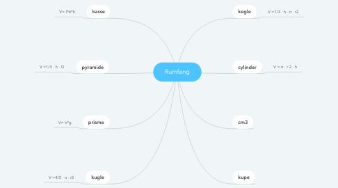 Mind Map: Rumfang