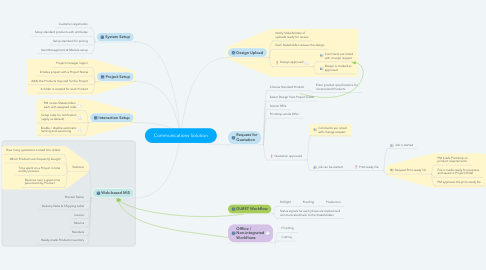 Mind Map: Communications Solution